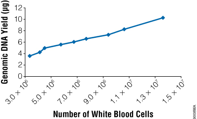 The yield of genomic DNA from the ReliaPrep™ Blood gDNA Miniprep System varies with white blood cell count.