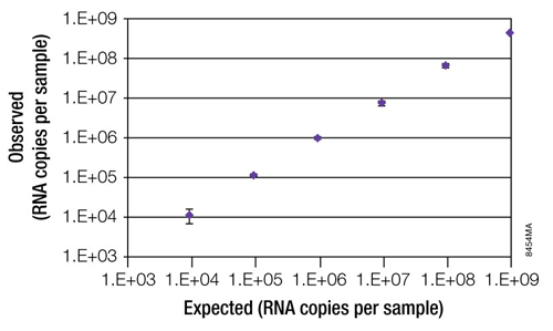 Linear extraction of viral nucleic acid over 5 orders of magnitude of concentration.