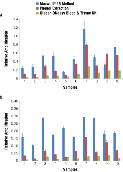 Quality of isolated genomic DNA determined by qPCR analysis. tpub043_fig2